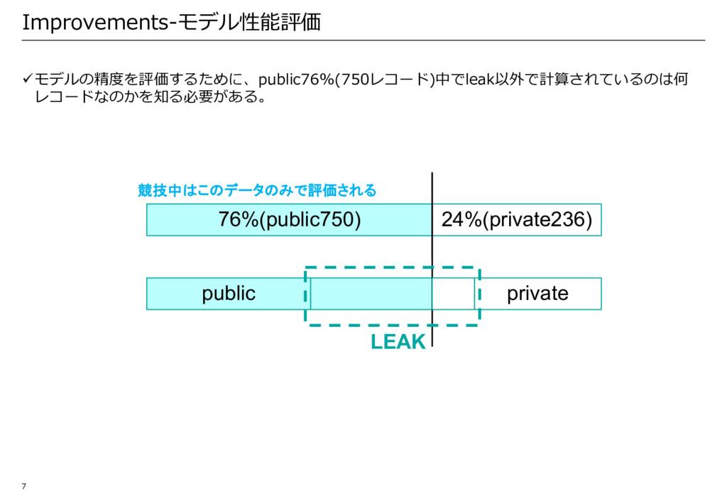 Improvements-モデル性能評価 üモデルの精度を評価するために、public76%(...