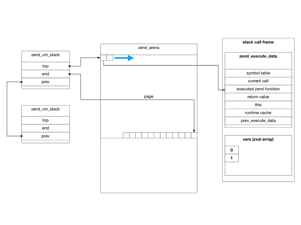 stack call frame zend_arena page zend_vm_stack ...