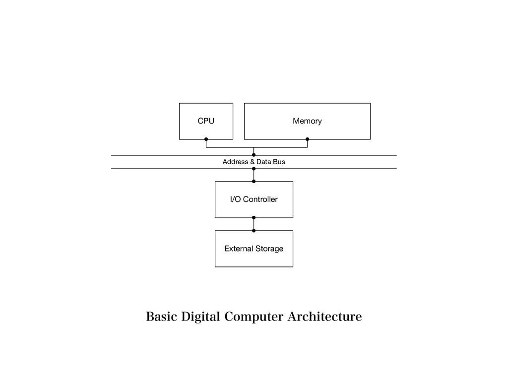 CPU Memory I/O Controller External Storage Addr...
