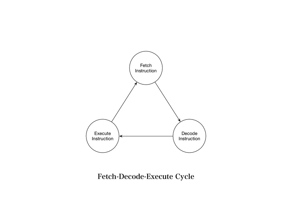 Execute Instruction Fetch Instruction Decode In...