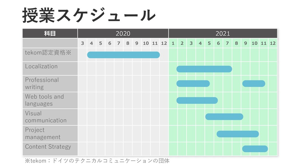 科目 2020 2021 3 4 5 6 7 8 9 10 11 12 1 2 3 4 5 6...