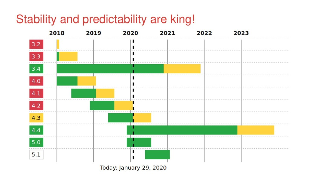Stability and predictability are king!