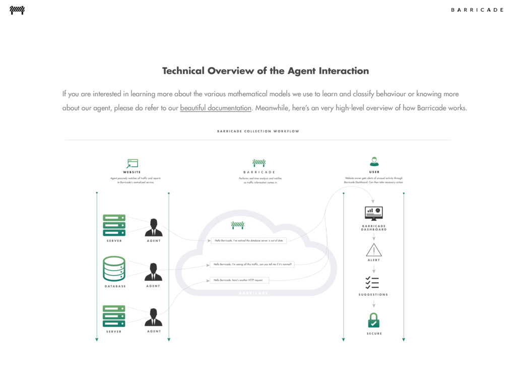 Technical Overview of the Agent Interaction If ...