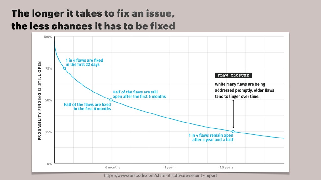 The longer it takes to f ix an issue, the less ...