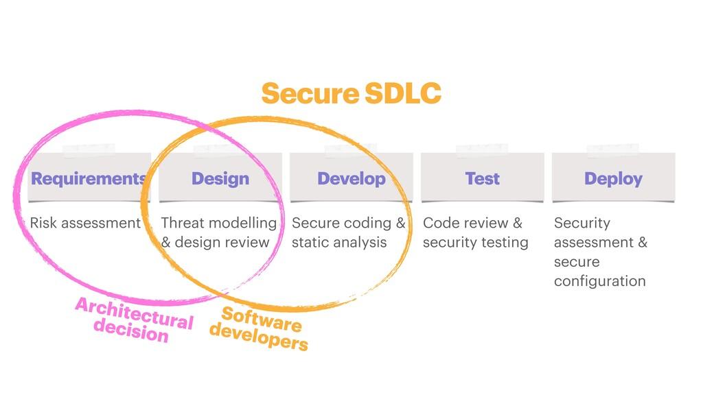 Secure SDLC Requirements Design Develop Test De...