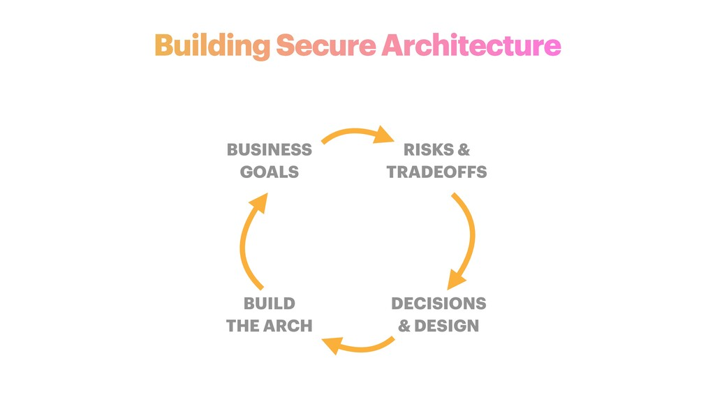 BUSINESS   GOALS BUILD   THE ARCH DECISIONS   &...