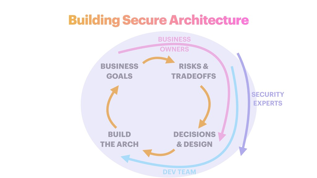 Building Secure Architecture BUSINESS   GOALS B...