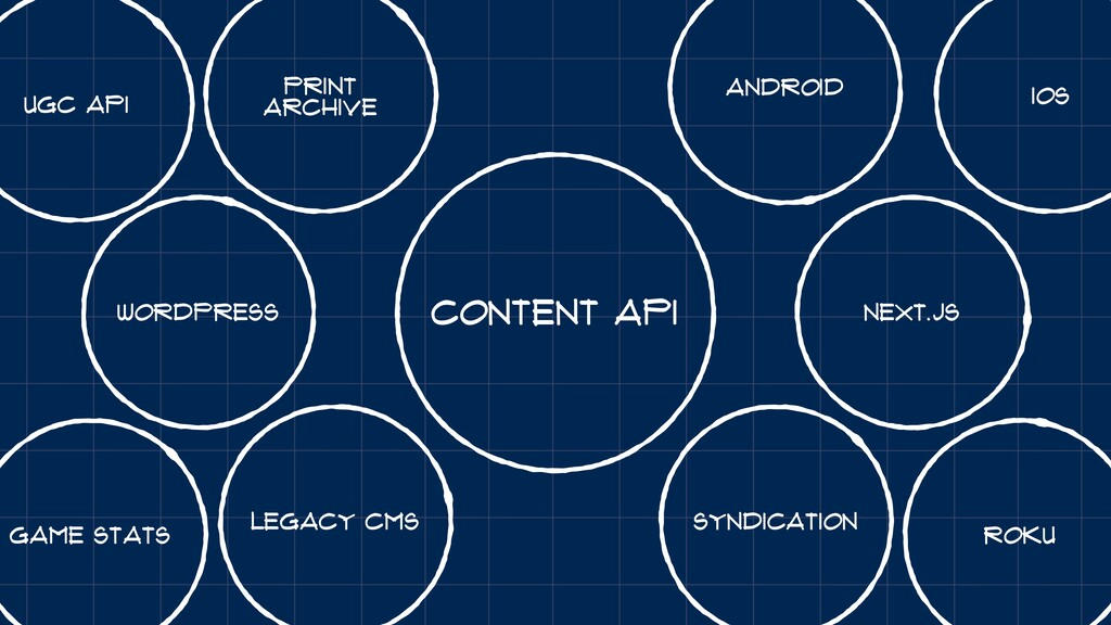 Syndication Roku Content API Game Stats Legacy ...