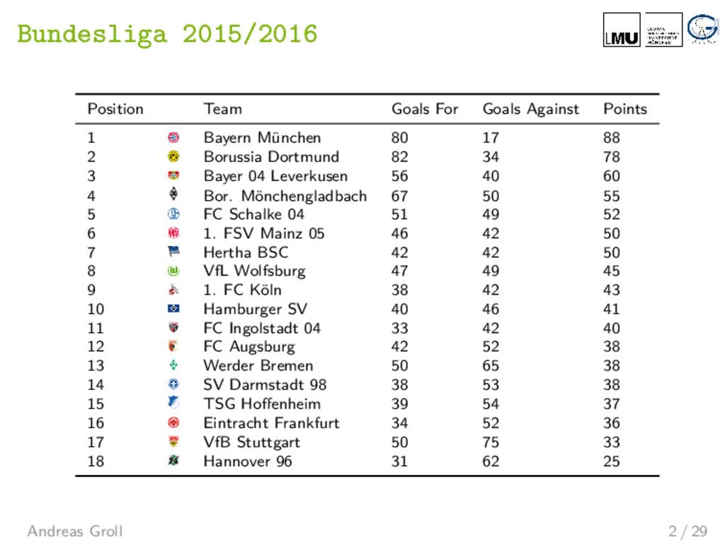 Bundesliga 2015/2016 Position Team Goals For Go...