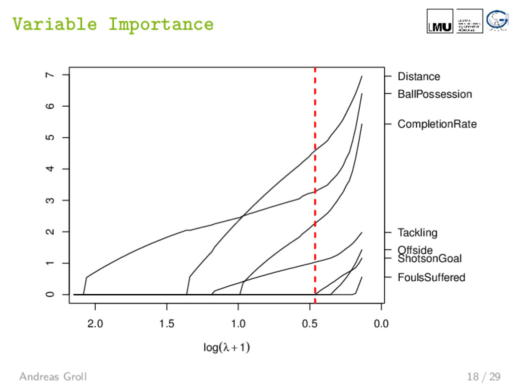 Variable Importance 2.0 1.5 1.0 0.5 0.0 0 1 2 3...