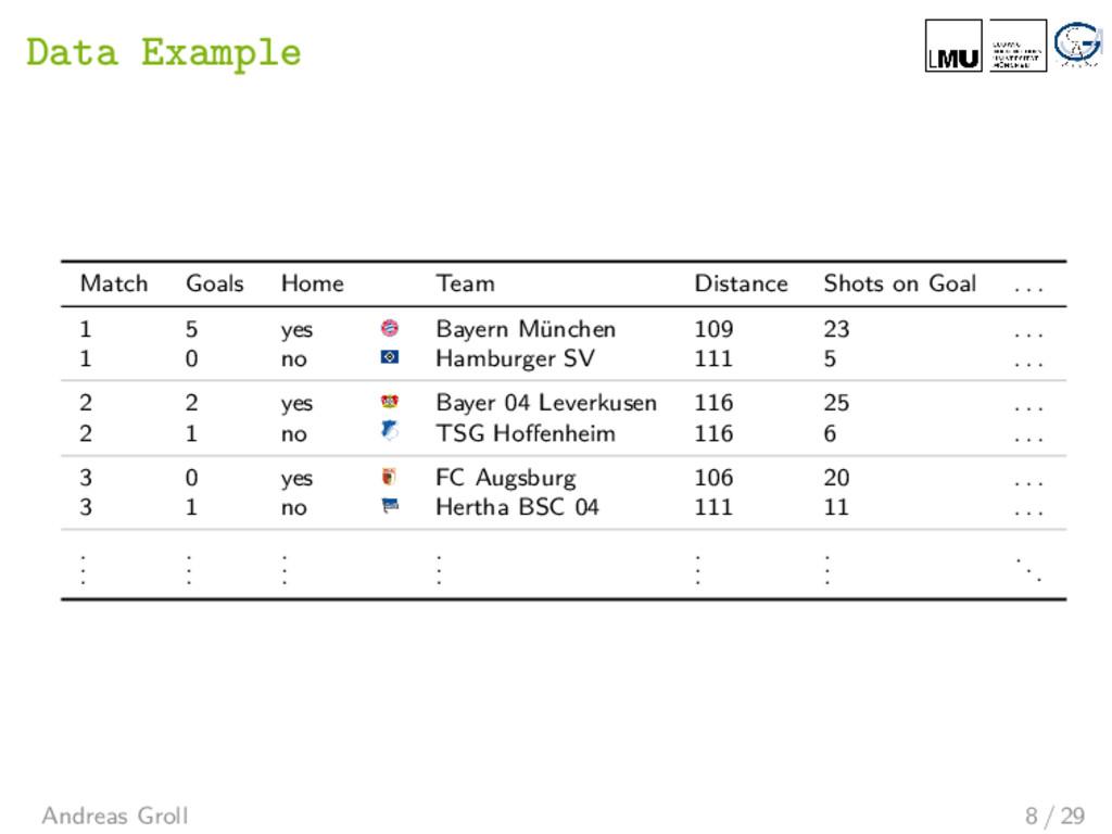 Data Example Match Goals Home Team Distance Sho...