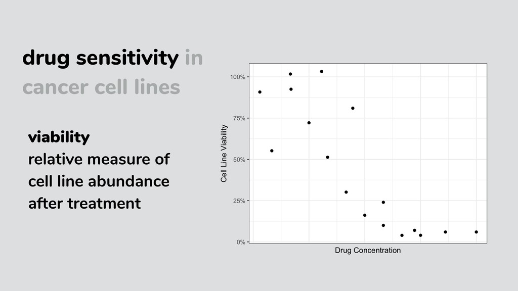 drug sensitivity in cancer cell lines viability...