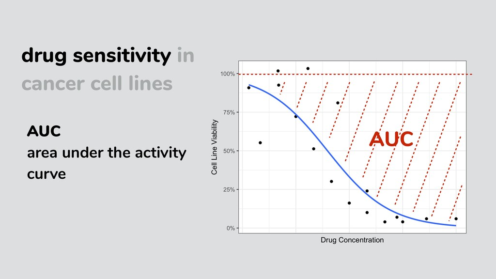 drug sensitivity in cancer cell lines AUC area ...