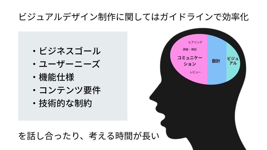 コミュニケー ション 設計 ビジュ アル ・ビジネスゴール ・ユーザーニーズ ・機能仕様 ・コ...