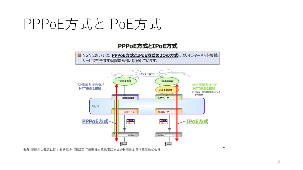 PPPoE方式とIPoE方式 参考:接続料の算定に関する研究会(第8回)7日東日本電信電話株式...