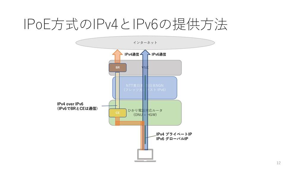 NTT東日本/西日本NGN (フレッツ光ネクスト IPv6) IPoE方式のIPv4とIPv6...