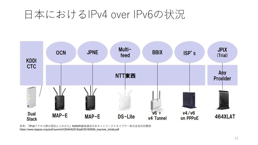 日本におけるIPv4 over IPv6の状況 参考: 「IPv6アクセス網の現状とこれから」...