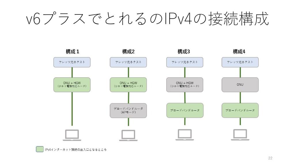 v6プラスでとれるのIPv4の接続構成 22