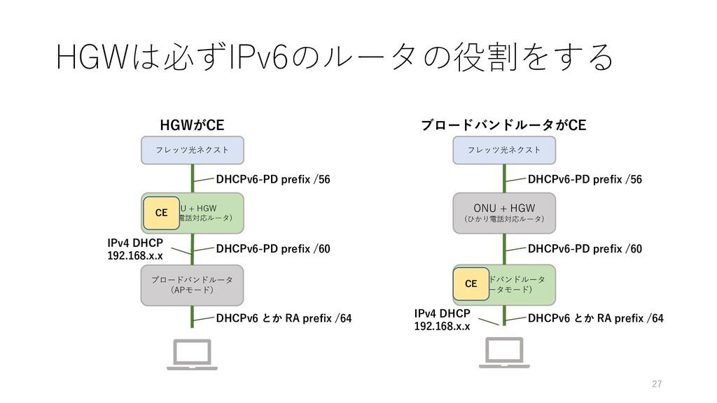 HGWは必ずIPv6のルータの役割をする ONU + HGW (ひかり電話対応ルータ) ブロー...