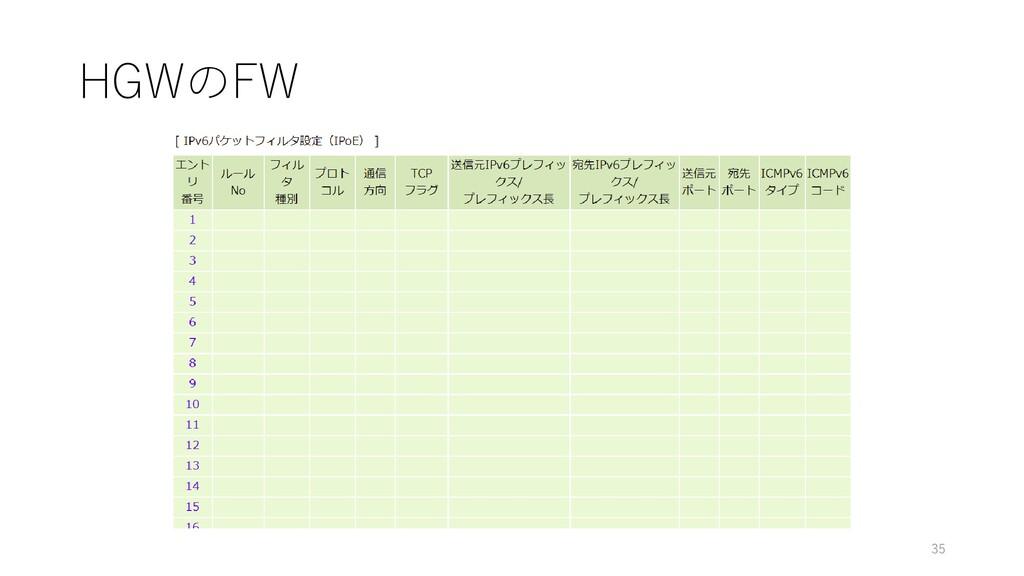 HGWのFW 35