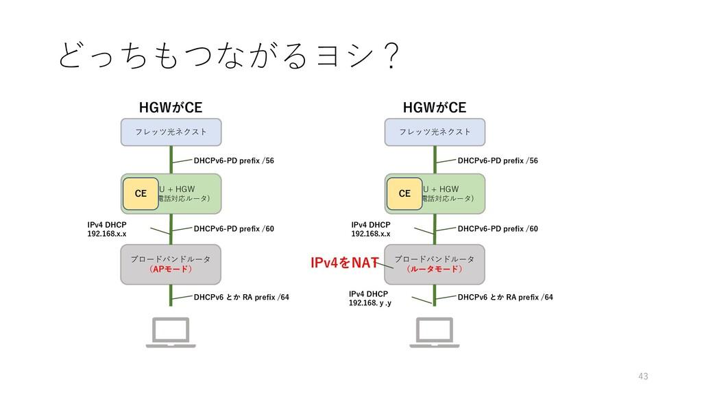 どっちもつながるヨシ? ONU + HGW (ひかり電話対応ルータ) ブロードバンドルータ (...