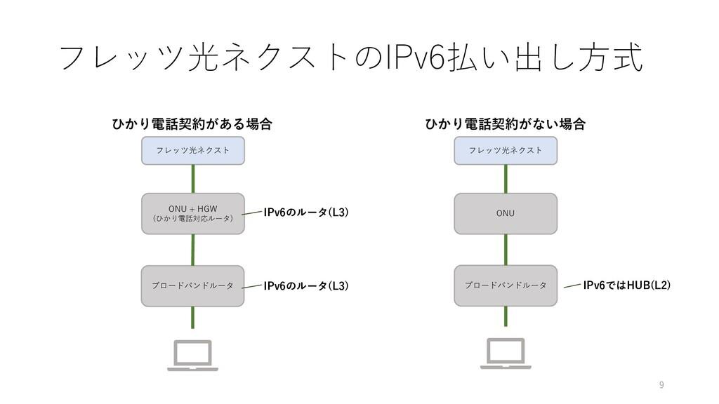 フレッツ光ネクストのIPv6払い出し方式 ONU + HGW (ひかり電話対応ルータ) ブロー...