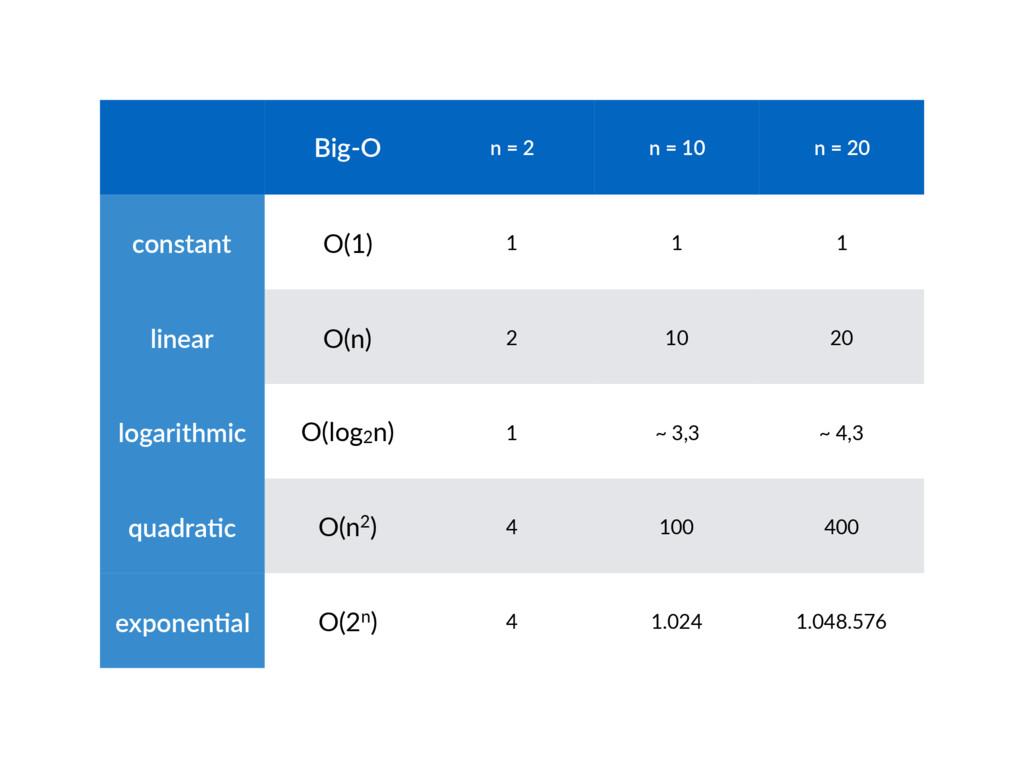 Big-O n = 2 n = 10 n = 20 constant O(1) 1 1 1 l...