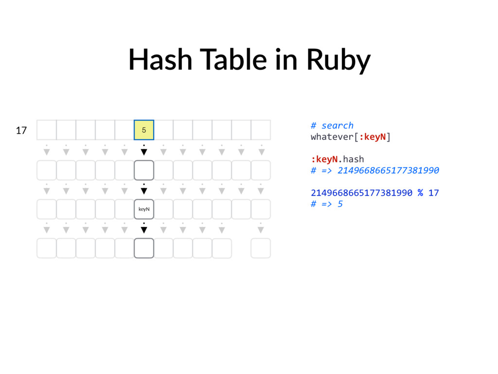 Hash Table in Ruby 17 keyN # search whatever[:k...
