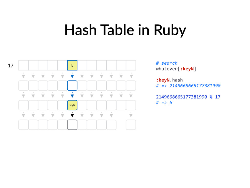 Hash Table in Ruby 17 # search whatever[:keyN] ...