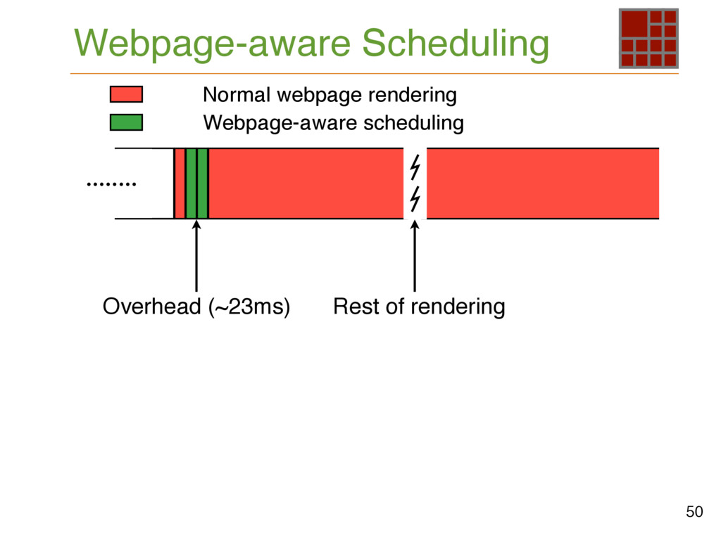 Webpage-aware Scheduling 50 Rest of rendering ....