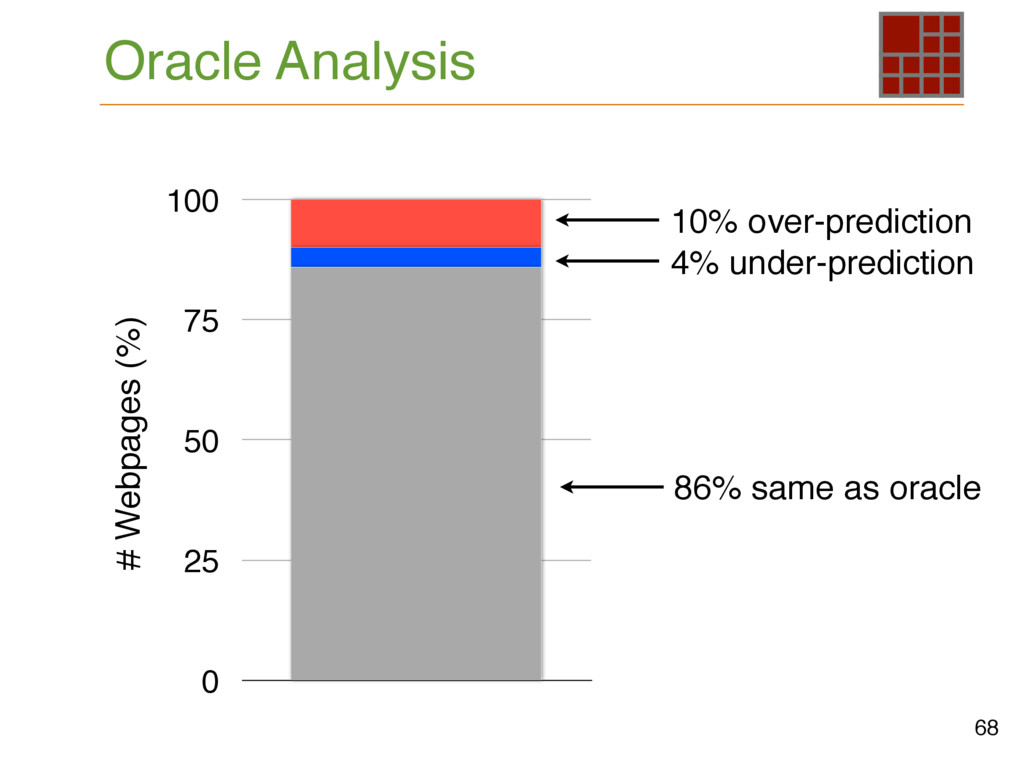 Oracle Analysis 68 0 25 50 75 100 # Webpages (%...