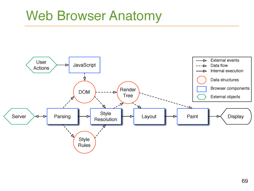 69 Web Browser Anatomy