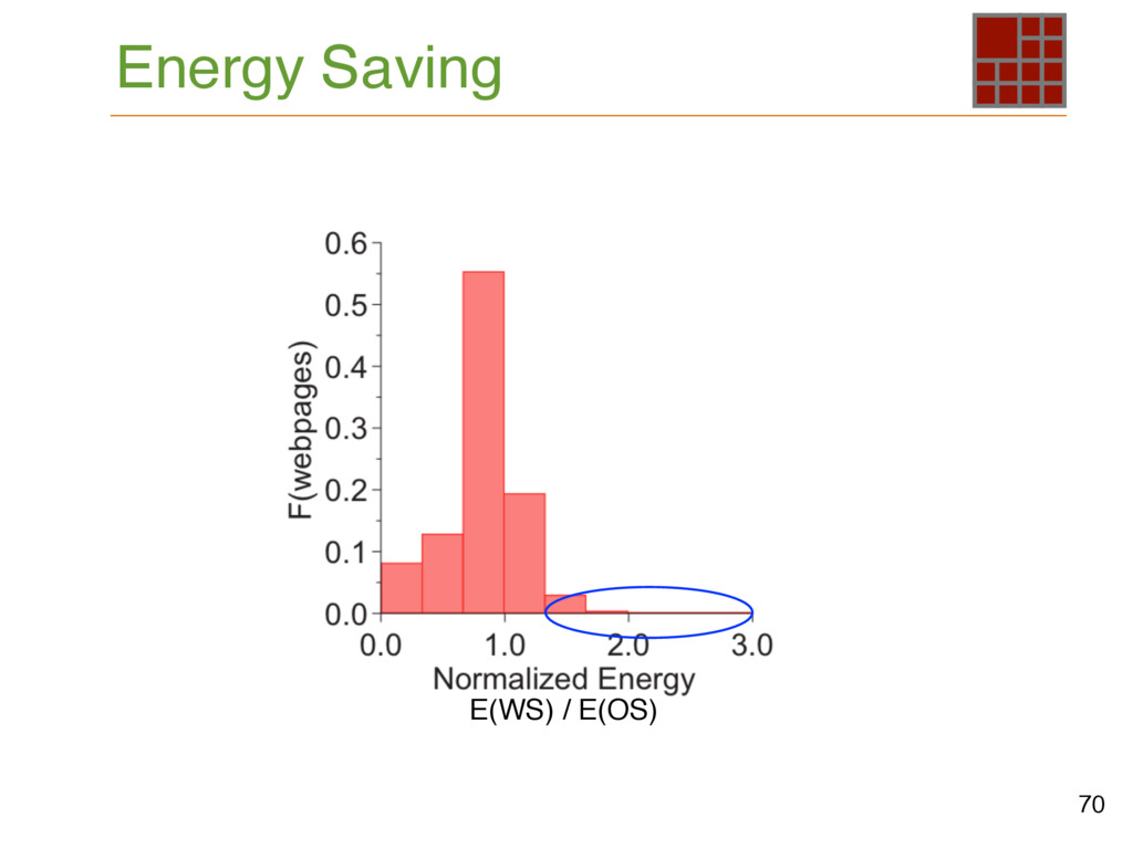 Energy Saving 70 E(WS) / E(OS)
