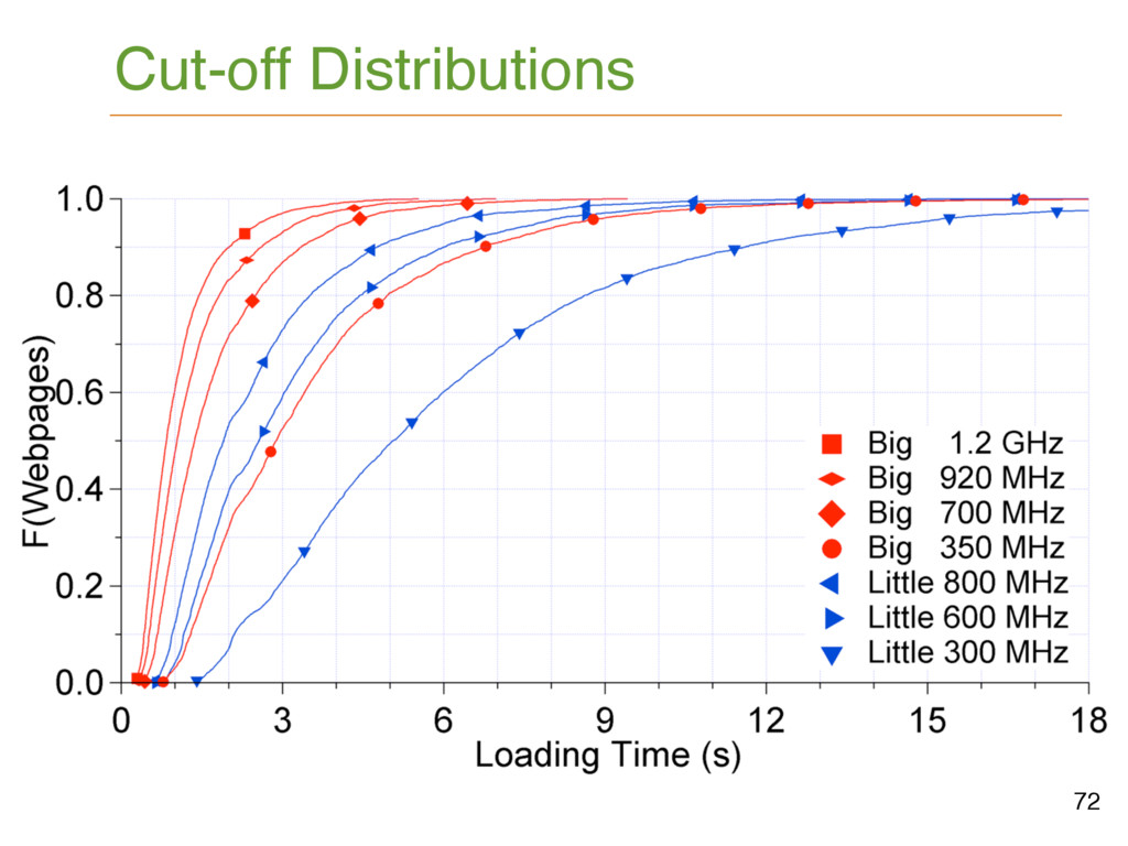 72 Cut-off Distributions