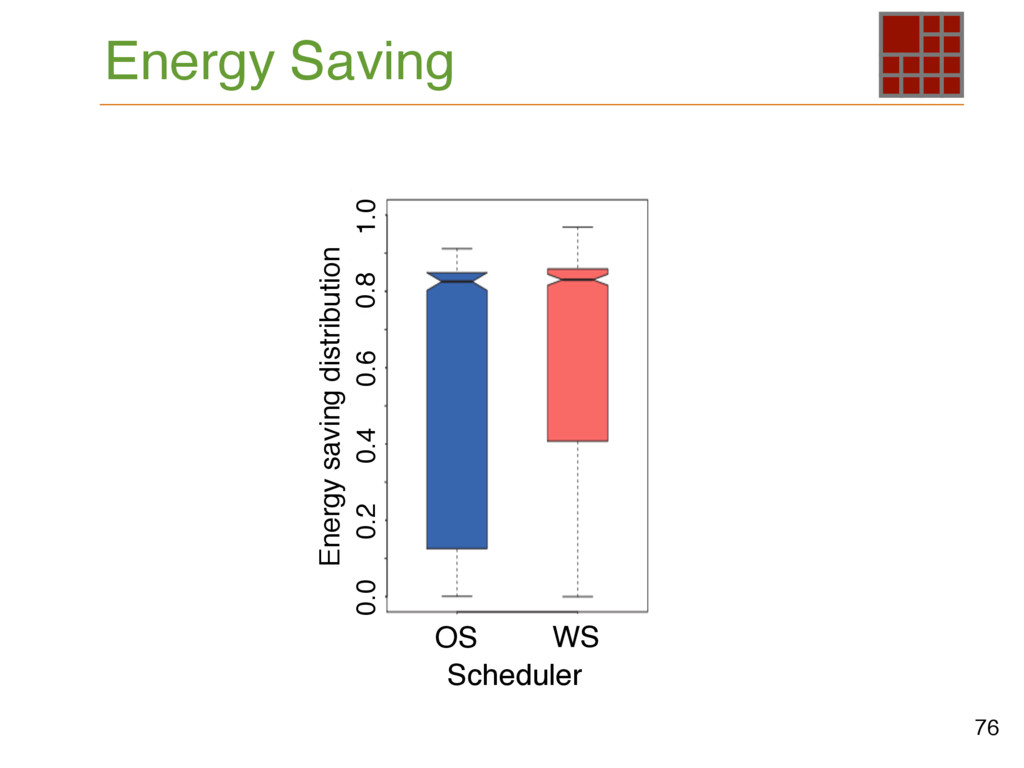 Energy saving distribution OS WS Scheduler 1.0 ...