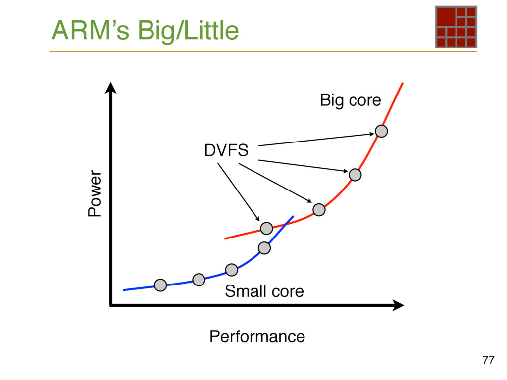 77 ARM's Big/Little Power Performance Big core ...