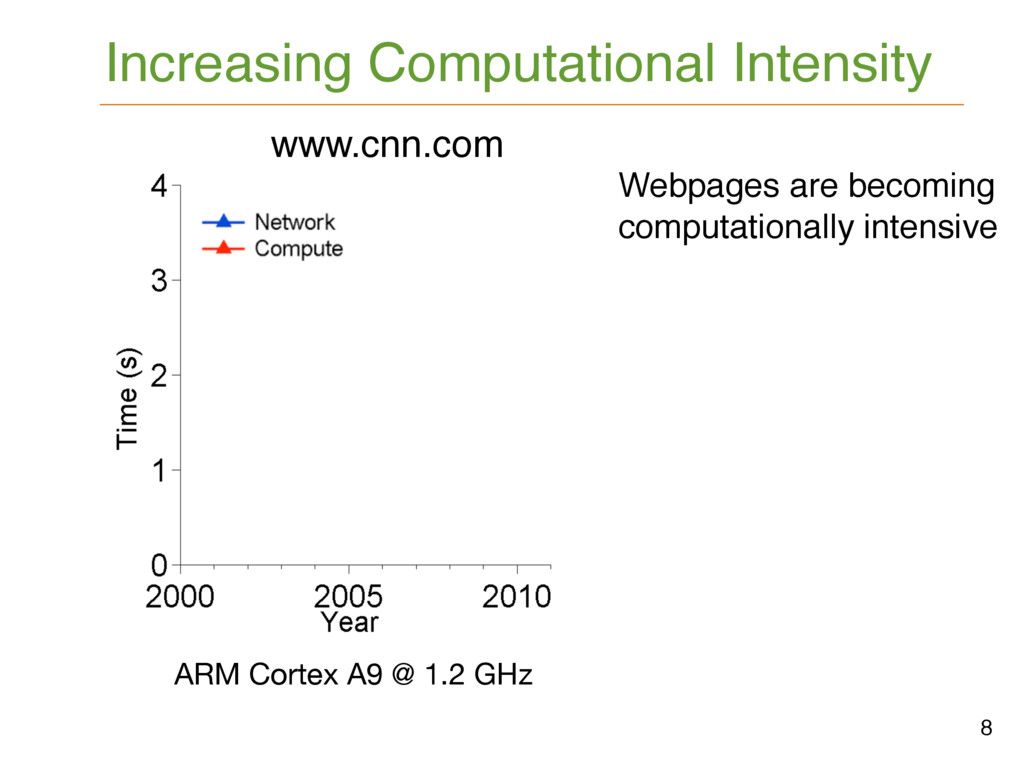 8 Increasing Computational Intensity www.cnn.co...