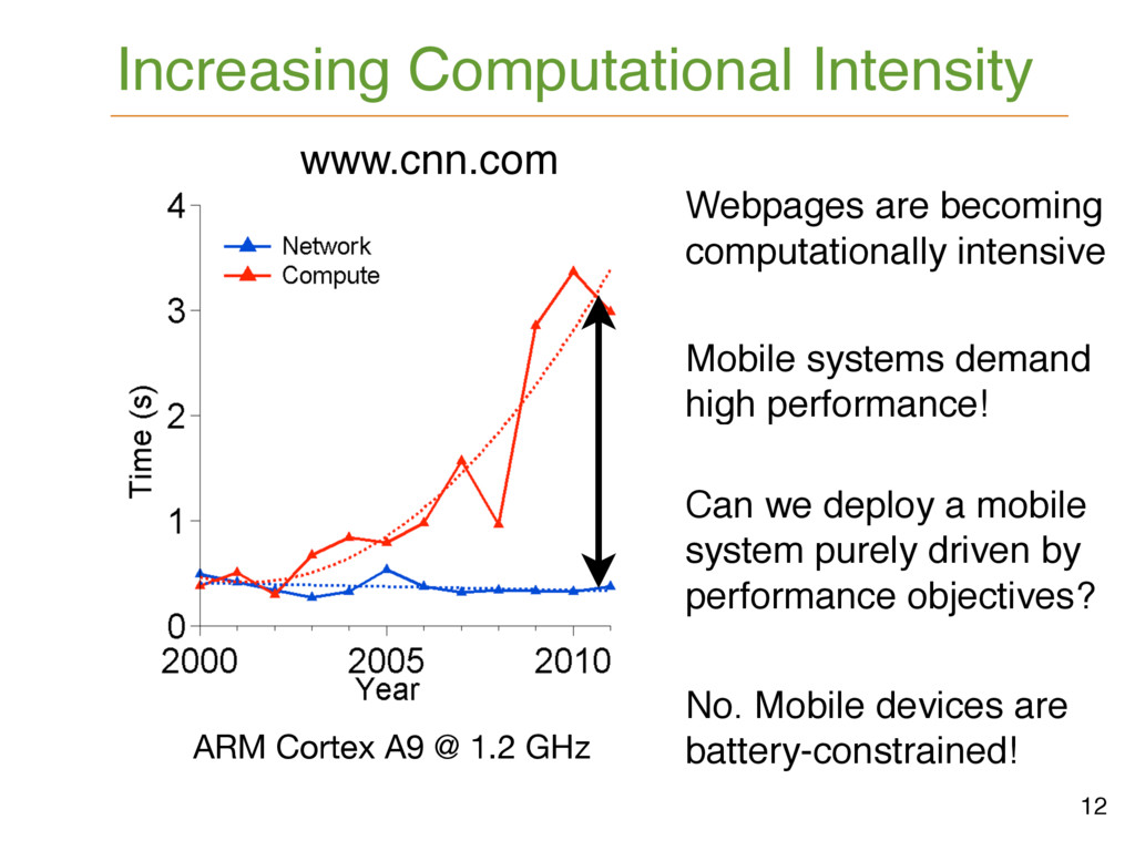 No. Mobile devices are battery-constrained! www...