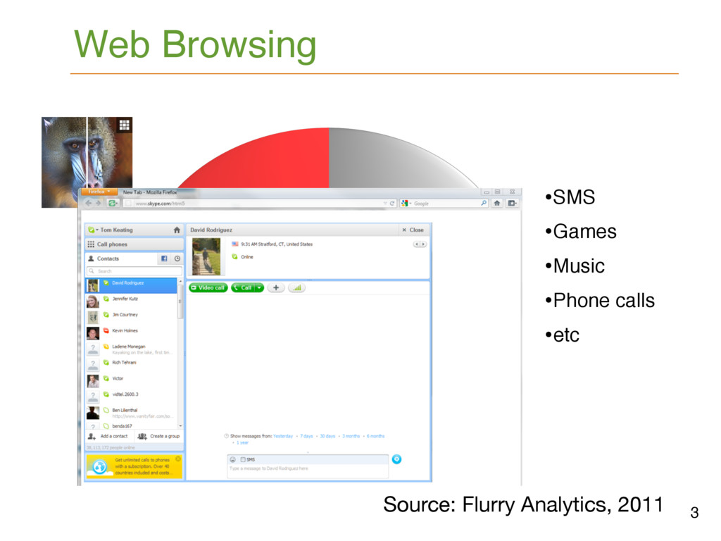 Web Browsing Source: Flurry Analytics, 2011 3 B...