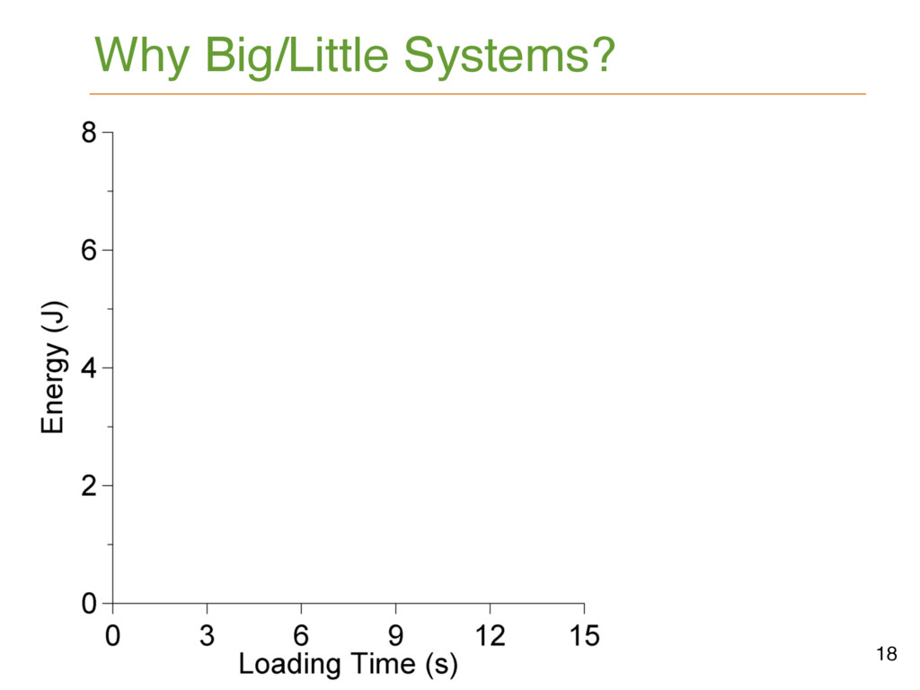 Why Big/Little Systems? 18