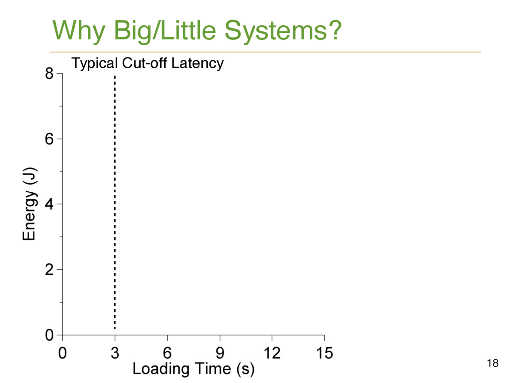 Why Big/Little Systems? 18 Typical Cut-off Late...