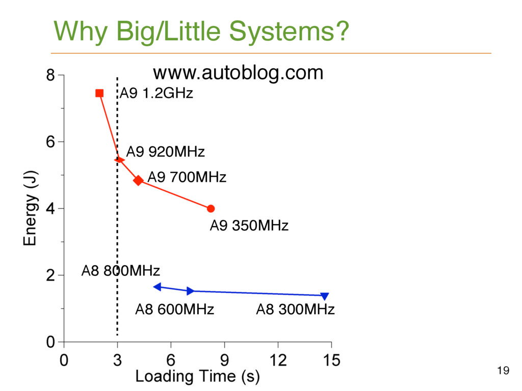 Why Big/Little Systems? 19 A9 1.2GHz A9 920MHz ...