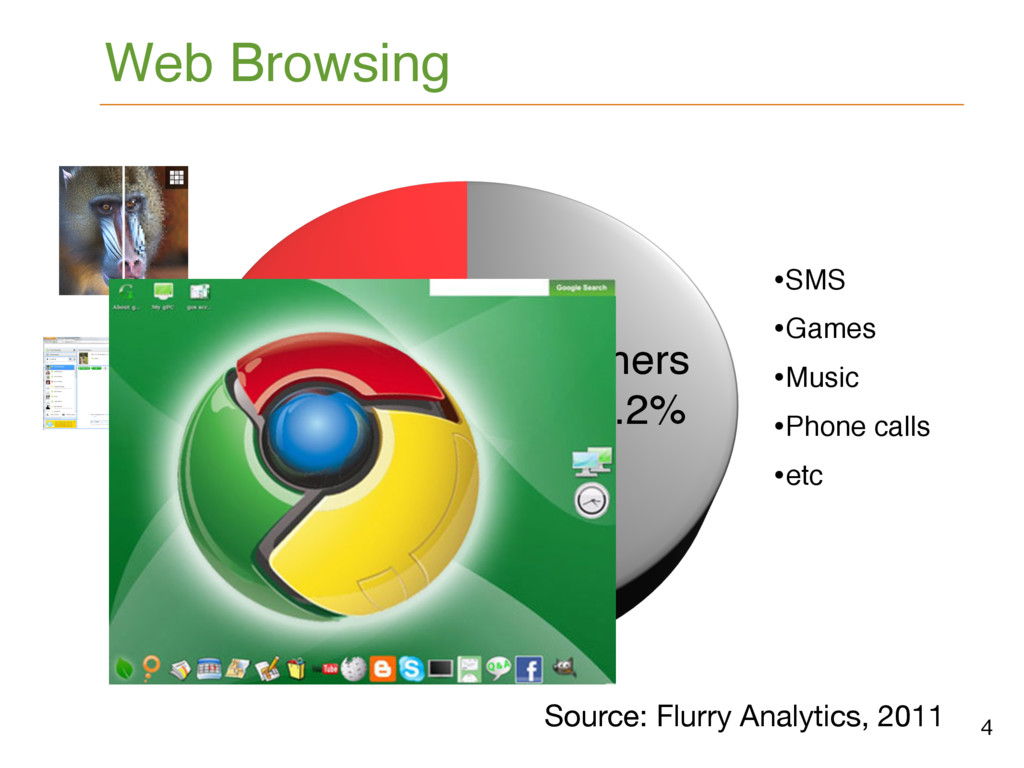 Web Browsing Source: Flurry Analytics, 2011 4 B...