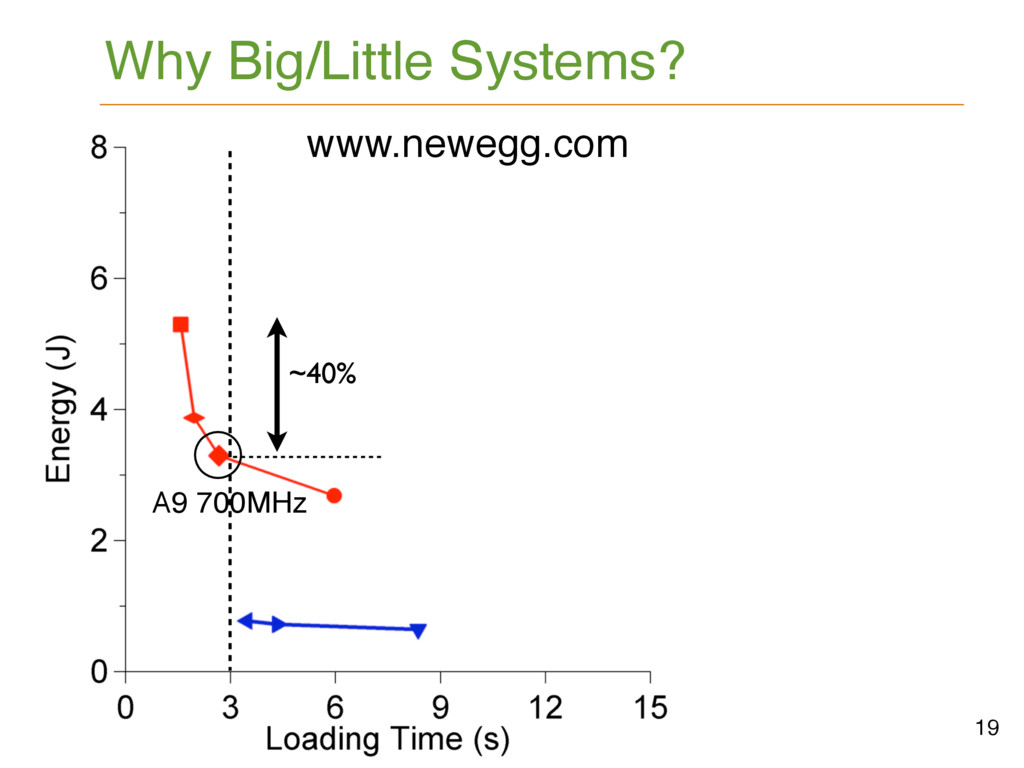 Why Big/Little Systems? 19 A9 1.2GHz www.autobl...