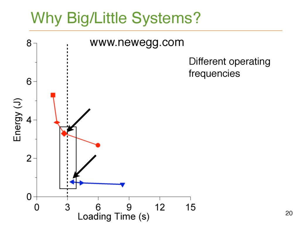 Why Big/Little Systems? 20 www.newegg.com Diffe...