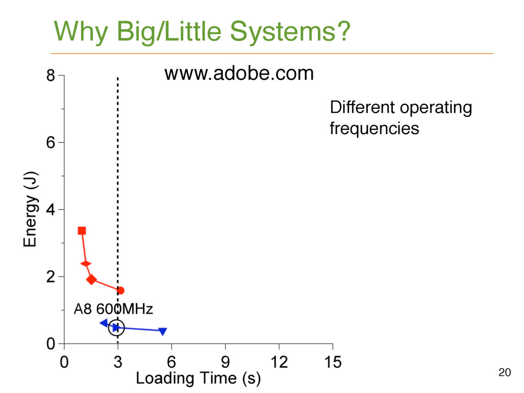 Why Big/Little Systems? 20 www.newegg.com www.a...
