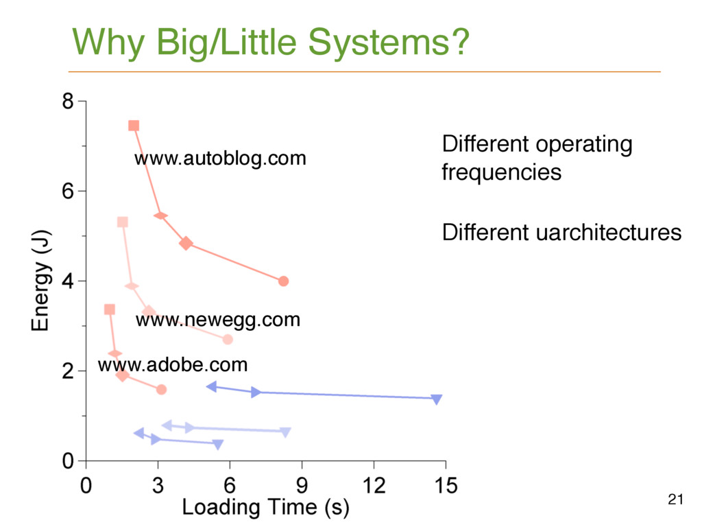 21 Why Big/Little Systems? Different operating ...