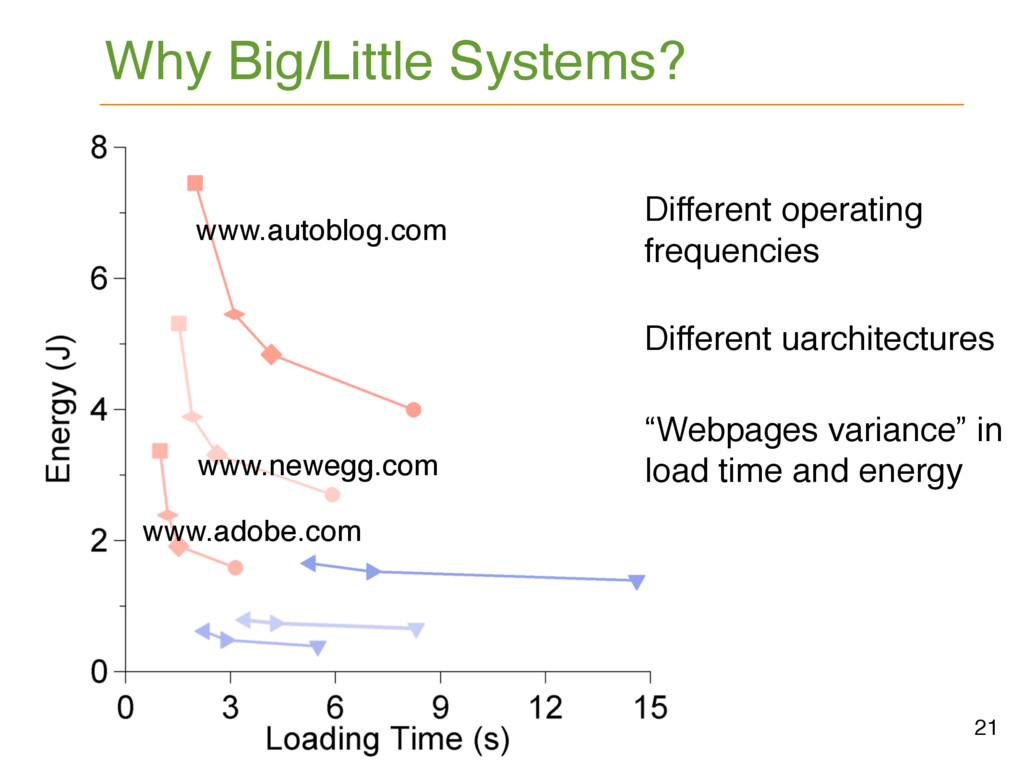 "21 ""Webpages variance"" in load time and energy ..."