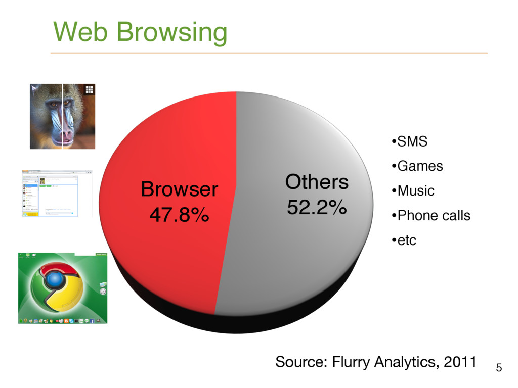 Web Browsing Source: Flurry Analytics, 2011 5 B...