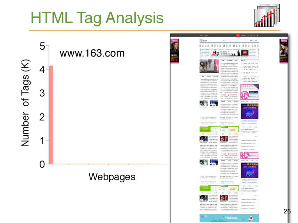 HTML Tag Analysis www.163.com Number of Tags (K...